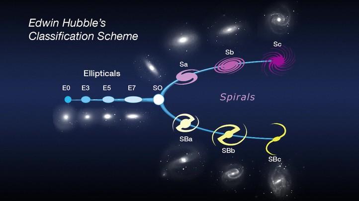 Life of Hubble